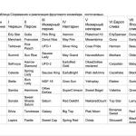 ВЫРАЩИВАНИЕ И РЕАЛИЗАЦИЯ РАННЕЙ ПРОДУКЦИИ КОСТОЧКОВЫХ В 2013 ГОДУ